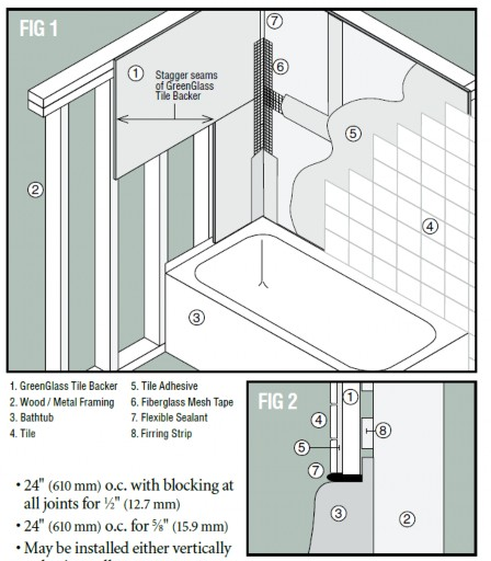The recommended application seen in FIG 2 of Temple-Inland GreenGlass® installation guidelines shows the wall furred out to allow the tile-backer to overlap the mounting flange.