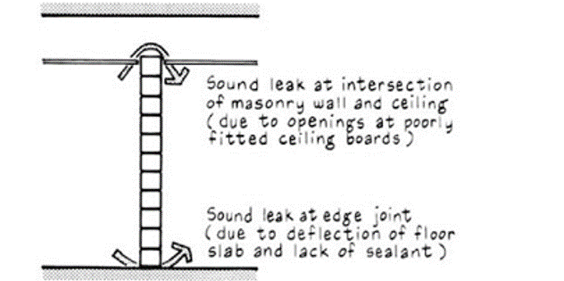 Tech Alert: Benefits of Acoustical Sealant in Separation